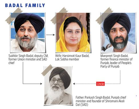 Badal Political dynasty Family tree-politically active members