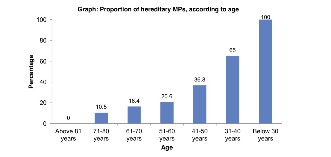 MPs with political heredity