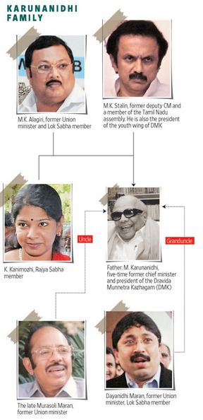 Karunanidhi Family tree-Active members in politics
