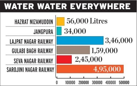 Rain water harvesting potential of major stations in Delhi