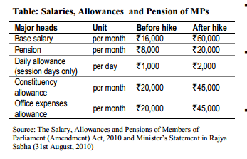 Increased salary and allowances of MPs post 2010