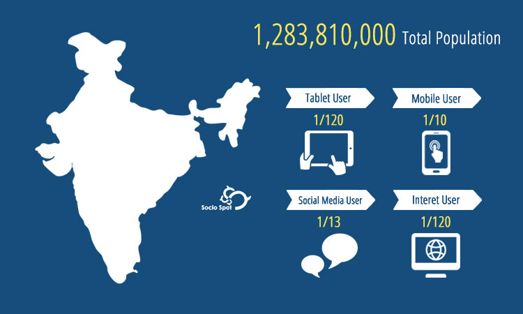 Current situation of internet and device penetration - Mythical India