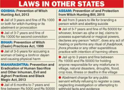 Laws against Witch-hunting - Mythical India